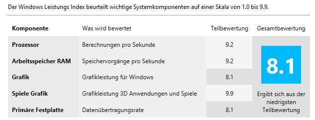 Neue PC Hardware